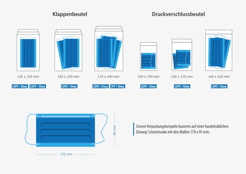 infografik-nordwerk-verpackungen-schutzmasken_1170